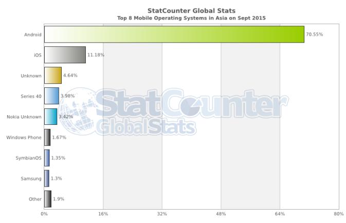 StatCounter-asia OS